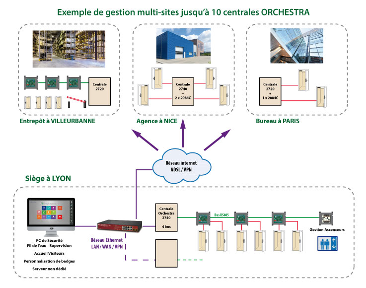 Exploitant orchesta for Architecture reseau
